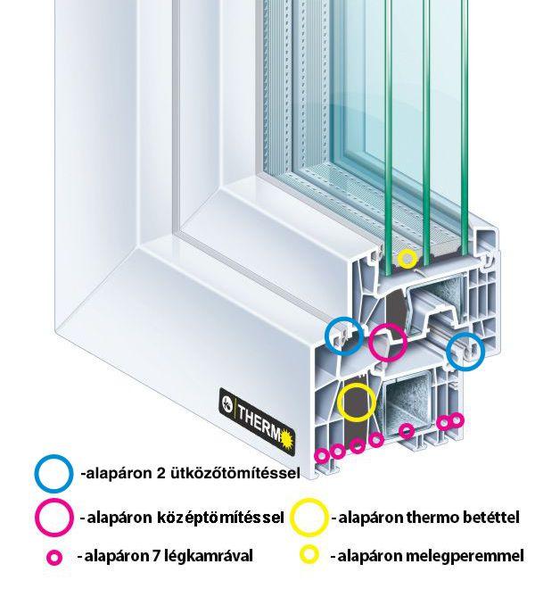 Thermo ablak