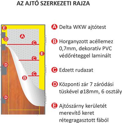 royal-84wkw-tuzgatlo-ajtoszerkezet
