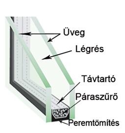 Kétrétegű ablaküveg